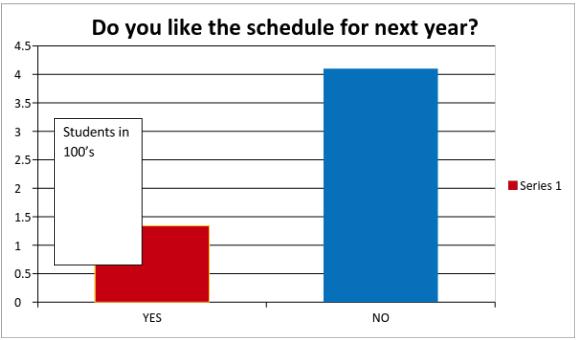 CV poll results