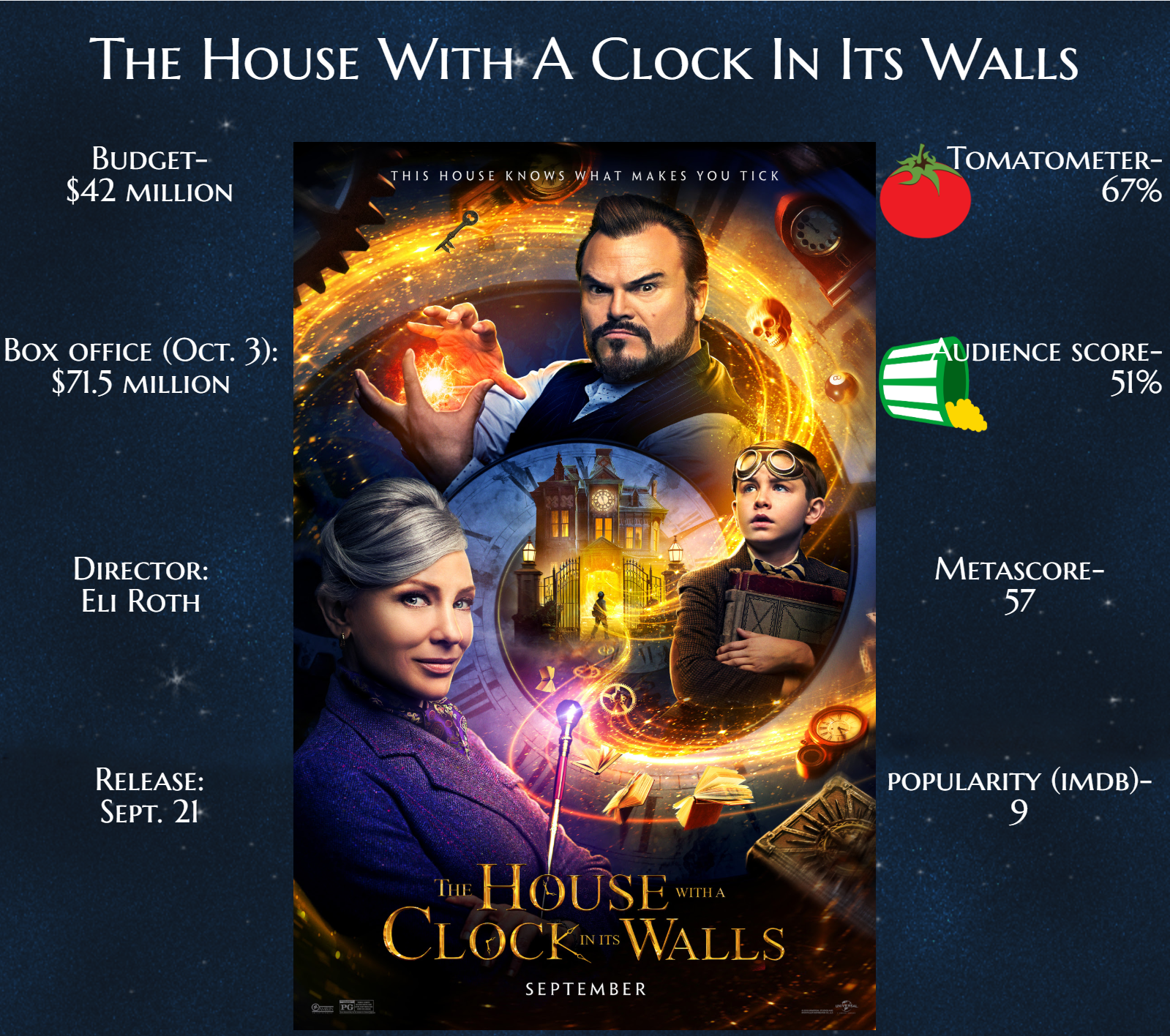 House with clock in its walls infographic