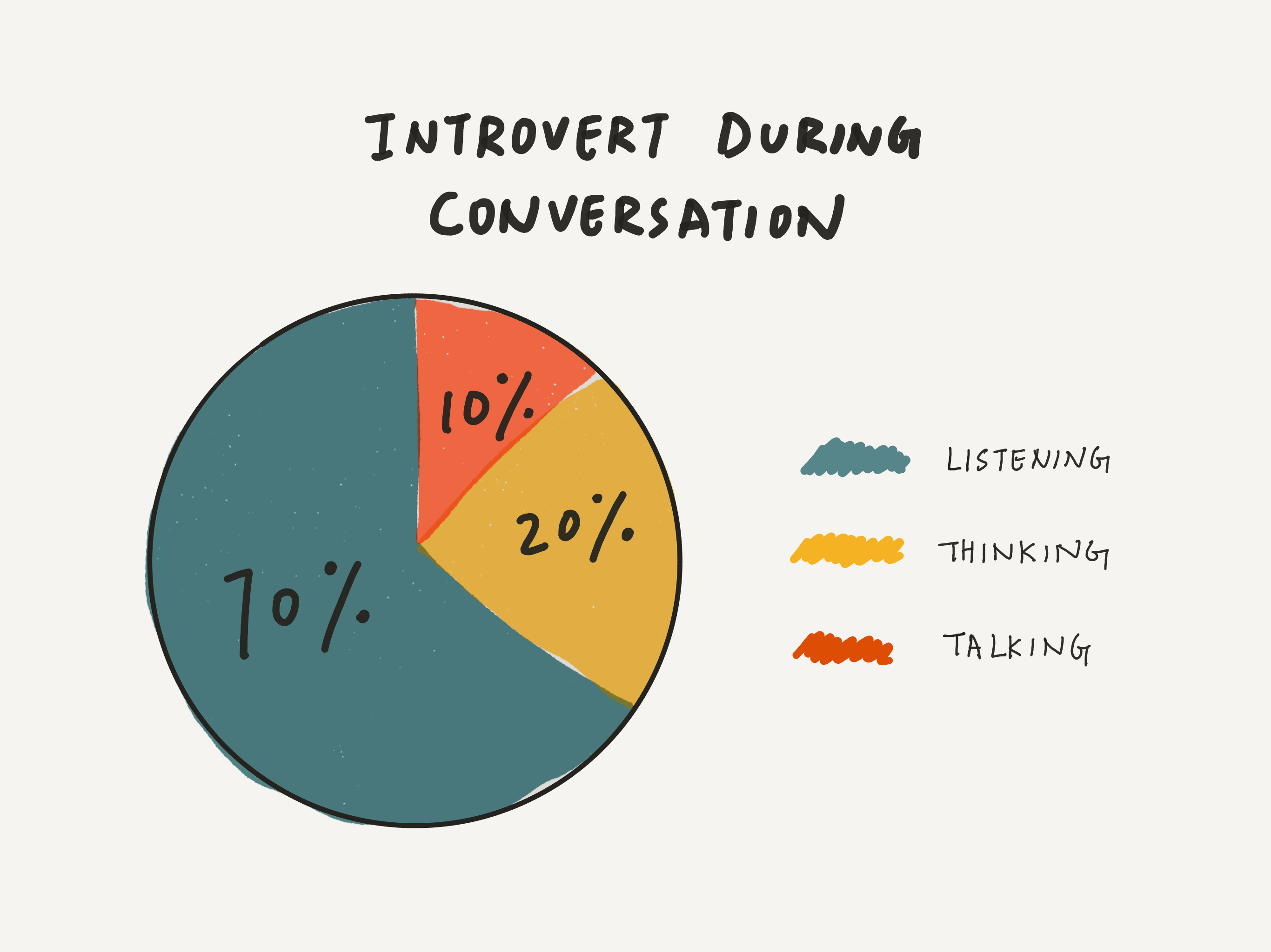 Introvert-traits
